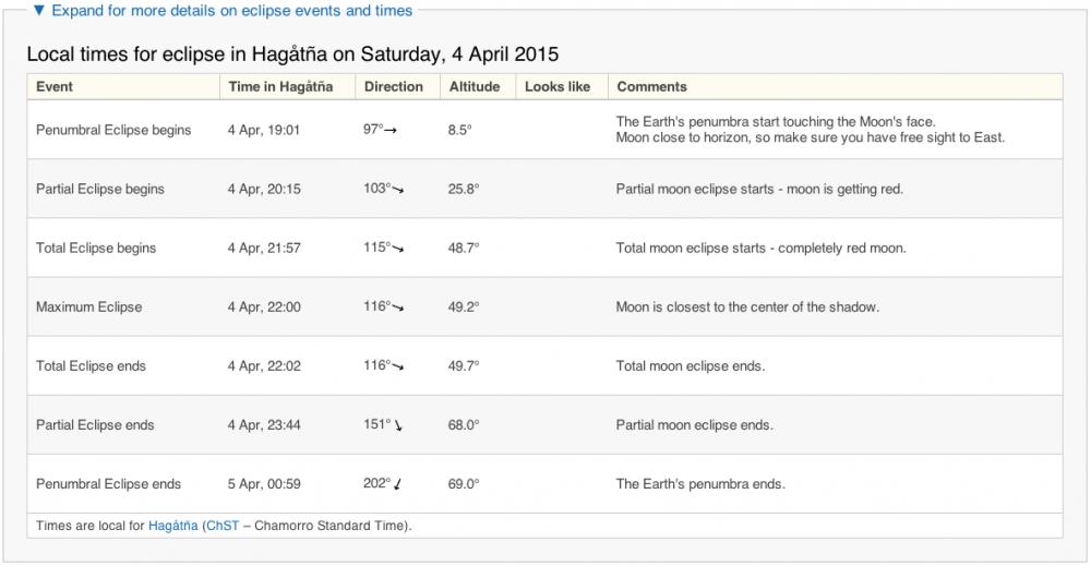 グアムでの月食のスケジュール(2015年4月4日 土曜日)