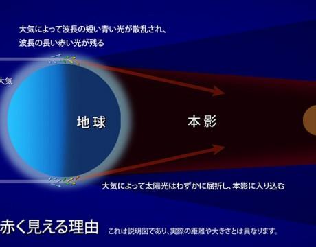 皆既月食の月が赤く見える理由