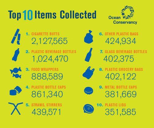 2015年の海岸で拾ったゴミ トップ10 (国際海岸クリーンアップ)